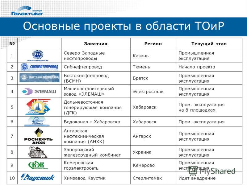 нефтепроводы Казань
