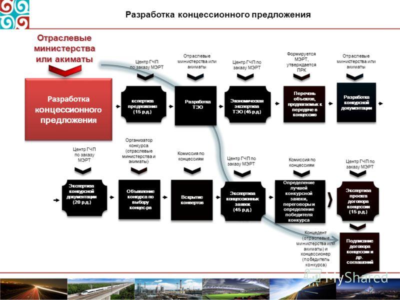 Разработка концессионного предложения Перечень объектов, предлагаемых к передаче в концессию кспертиза предложени я ( 15 р.д. ) Центр ГЧП по заказу МЭ РТ Центр ГЧП по заказу МЭ РТ Формируется МЭ РТ, утверждается ПРК Экономическая экспертиза ТЭО ( 45