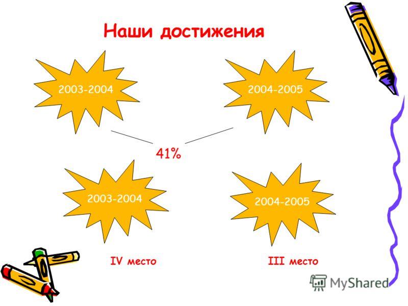 Наши достижения 2004-20052003-2004 41% 2003-2004 2004-2005 IV место III место