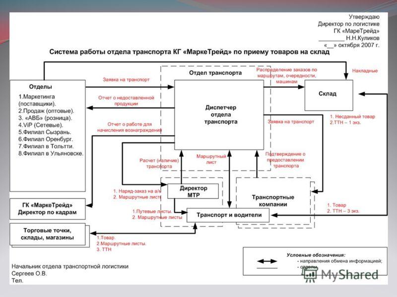 Эксплуатация транспорта. Проводится на маршруте по маршрутным картам с обязательным контролем их на линии и состоянием транспорта.