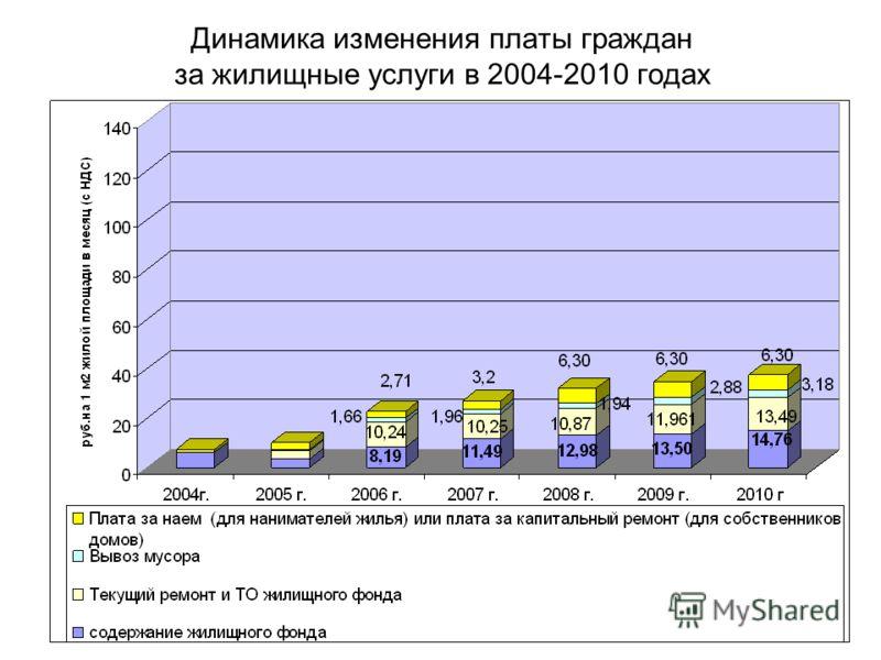 Динамика изменения платы граждан за жилищные услуги в 2004-2010 годах