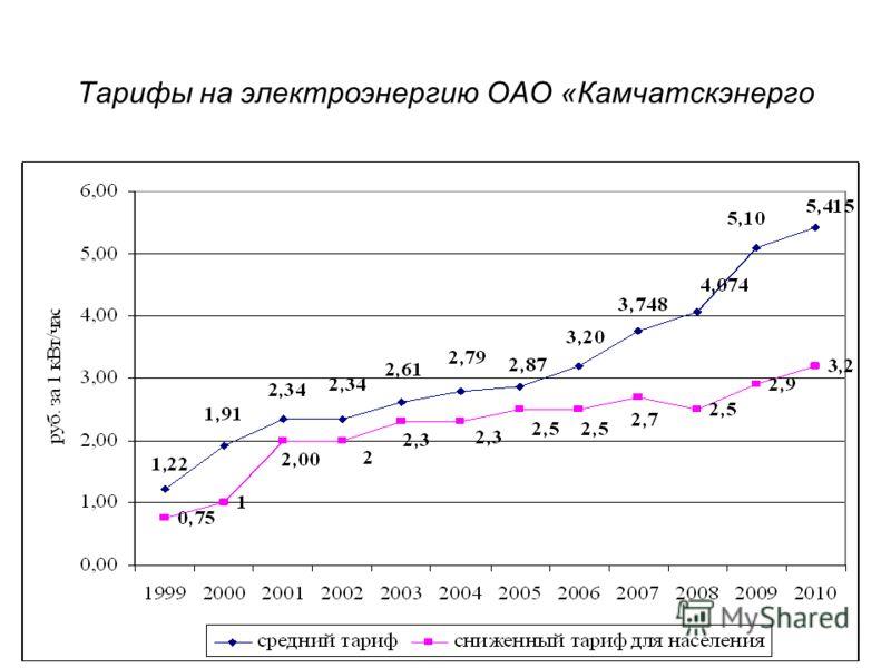 Тарифы на электроэнергию ОАО «Камчатскэнерго