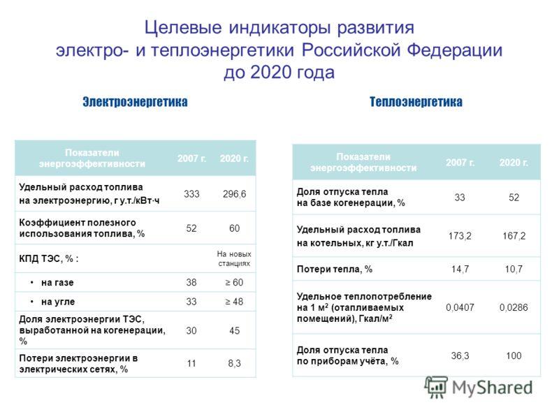 Целевые индикаторы развития электро- и теплоэнергетики Российской Федерации до 2020 года Показатели энергоэффективности 2007 г.2020 г. Удельный расход топлива на электроэнергию, г у.т./кВт·ч 333296,6 Коэффициент полезного использования топлива, % 526