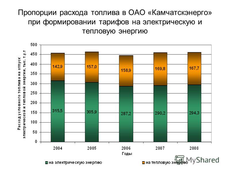 Пропорции расхода топлива в ОАО «Камчатскэнерго» при формировании тарифов на электрическую и тепловую энергию