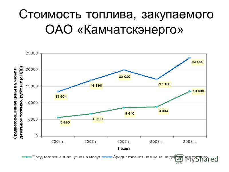 Стоимость топлива, закупаемого ОАО «Камчатскэнерго»