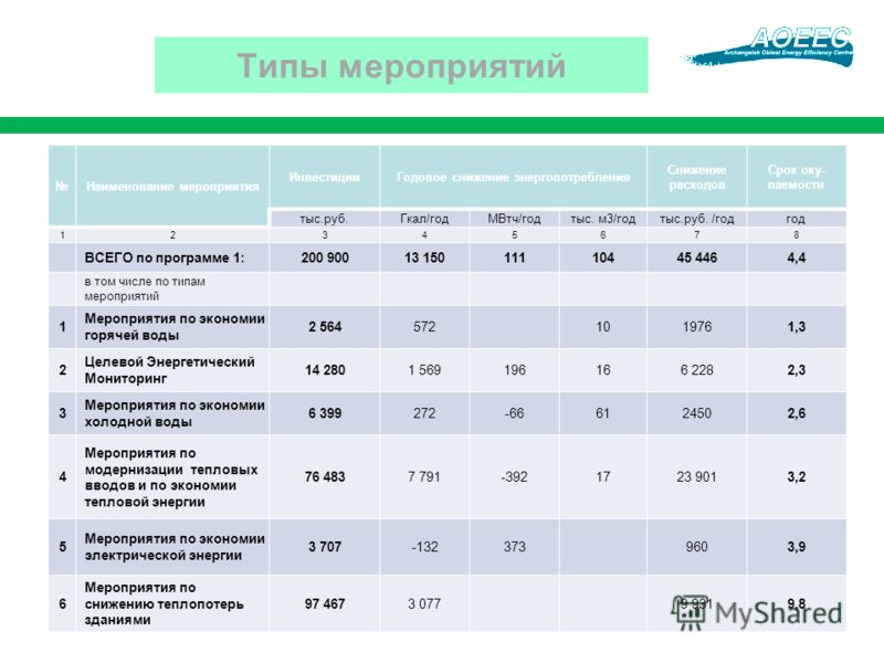 Наименование мероприятия ИнвестицииГодовое снижение энергопотребления Снижение расходов Срок оку- паемости тыс.руб.Гкал/годМВтч/годтыс. м3/годтыс.руб. /годгод 12345678 ВСЕГО по программе 1:200 90013 15011110445 4464,4 в том числе по типам мероприятий