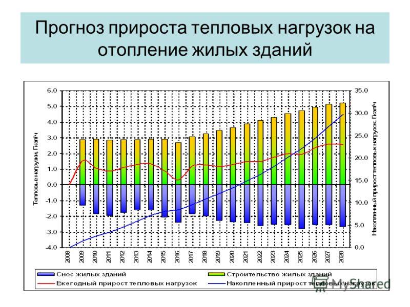 Прогноз прироста тепловых нагрузок на отопление жилых зданий