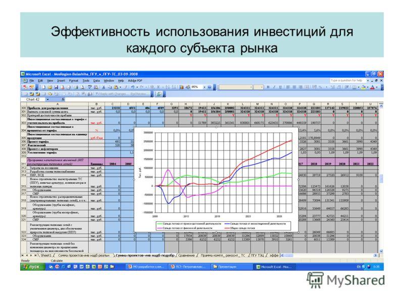 52 Эффективность использования инвестиций для каждого субъекта рынка