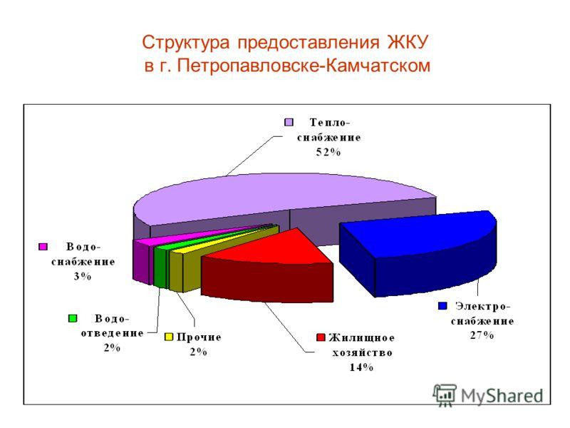 Структура предоставления ЖКУ в г. Петропавловске-Камчатском
