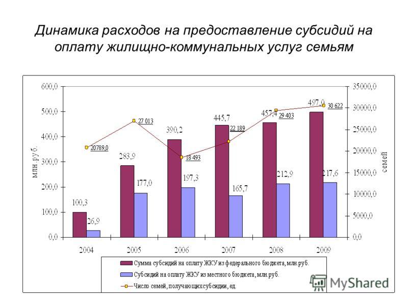 Динамика расходов на предоставление субсидий на оплату жилищно-коммунальных услуг семьям