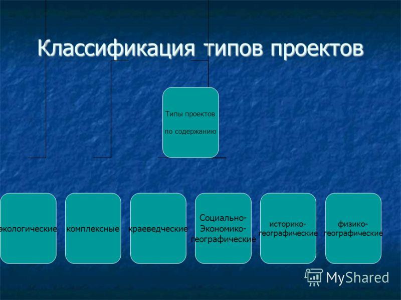 Классификация типов проектов Типы проектов по содержанию экологическиекомплексные физико- географические историко- географические краеведческие Социально- Экономико- географические