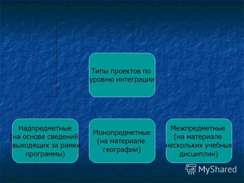 Типы проектов по уровню интеграции Надпредметные (на основе сведений, выходящих за рамки программы) Монопредметные (на материале географии) Межпредметные (на материале нескольких учебных дисциплин)