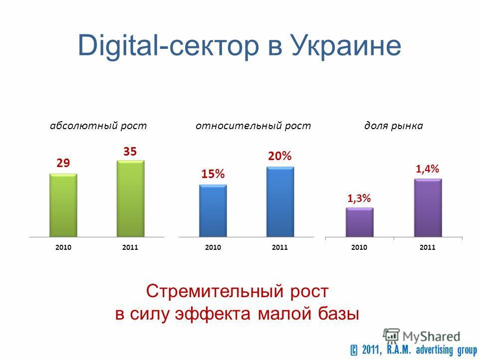 Digital-сектор в Украине Стремительный рост в силу эффекта малой базы абсолютный ростотносительный ростдоля рынка