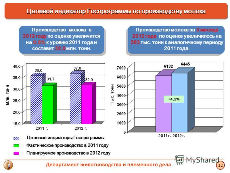 Производство молока за 3 месяца 2012 года по оценке увеличилось на 263 тыс. тонн к аналогичному периоду 2011 года. Производство молока в 2012 году по оценке увеличится на 0,8% к уровню 2011 года и составит 32,0 млн. тонн. Целевые индикаторы Госпрогра