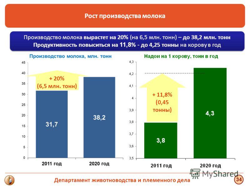 34 Производство молока вырастет на 20% (на 6,5 млн. тонн) – до 38,2 млн. тонн Продуктивность повыситься на 11,8 % - до 4,25 тонны на корову в год Рост производства молока + 20% (6,5 млн. тонн) + 11,8% (0,45 тонны) Департамент животноводства и племенн