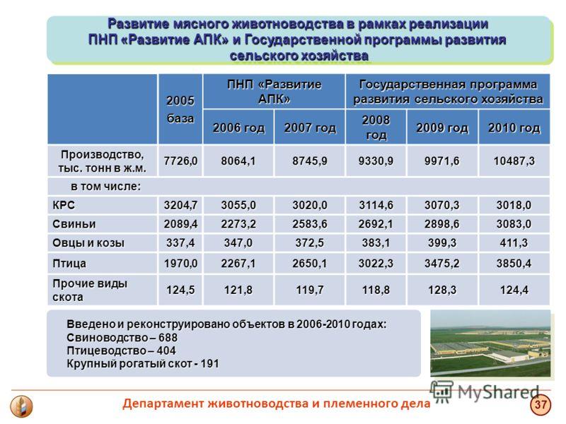 2005база ПНП «Развитие АПК» Государственная программа развития сельского хозяйства 2006 год 2007 год 2008 год 2009 год 2010 год Производство, тыс. тонн в ж.м. 7726,08064,18745,99330,99971,610487,3 в том числе: в том числе: КРС3204,73055,03020,03114,6