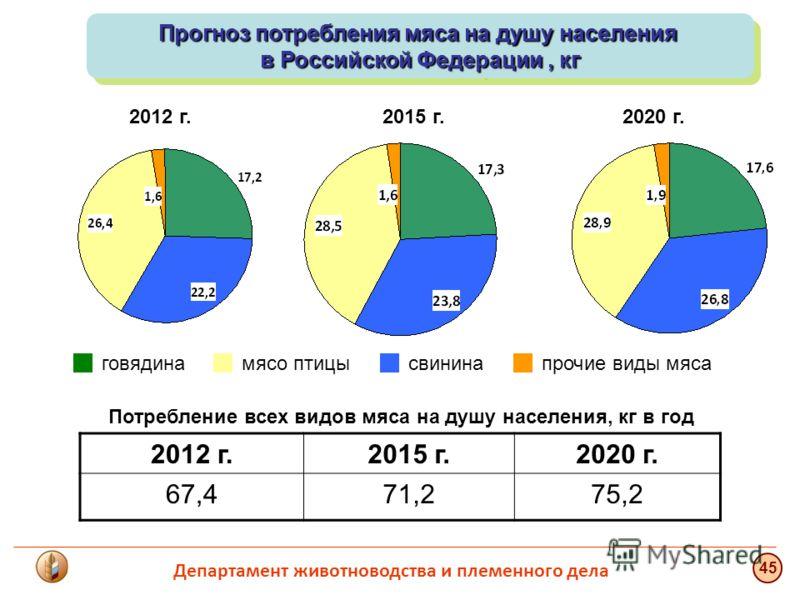 Прогноз потребления мяса на душу населения в Российской Федерации, кг Прогноз потребления мяса на душу населения в Российской Федерации, кг говядинасвининамясо птицыпрочие виды мяса 2012 г.2015 г.2020 г. 2012 г.2015 г.2020 г. 67,471,275,2 Потребление