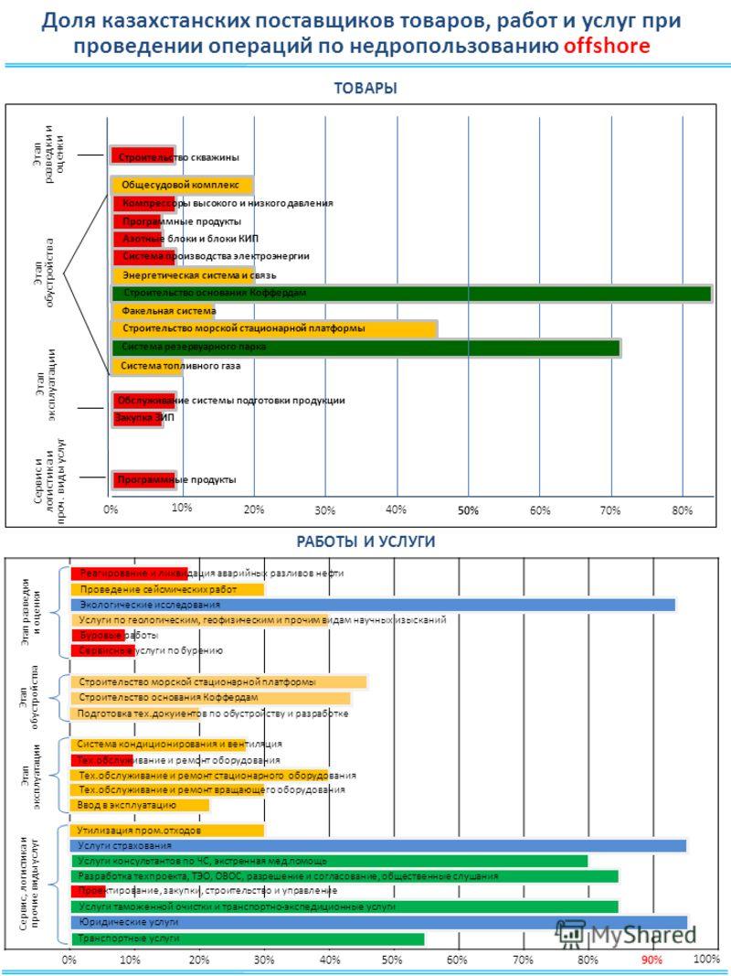 Доля казахстанских поставщиков товаров, работ и услуг при проведении операций по недропользованию offshore 10% 20% 30% 40% 50% 60%70% 80% 0% Система топливного газа Система резервуарного парка Факельная система Строительство основания Коффердам Энерг