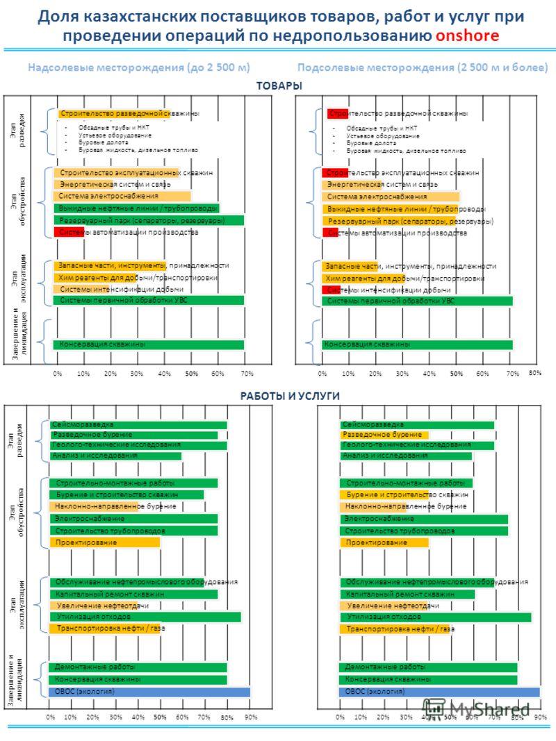 Доля казахстанских поставщиков товаров, работ и услуг при проведении операций по недропользованию onshore 0%10%20%30%40%50%60%70% Консервация скважины Системы первичной обработки УВС Системы интенсификации добычи Хим реагенты для добычи/транспортиров