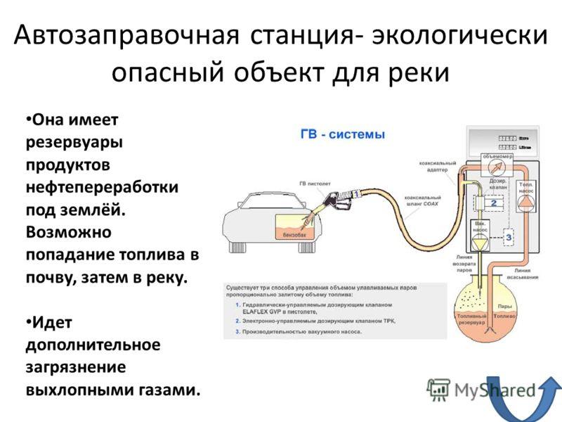 Автозаправочная станция- экологически опасный объект для реки Она имеет резервуары продуктов нефтепереработки под землёй. Возможно попадание топлива в почву, затем в реку. Идет дополнительное загрязнение выхлопными газами.