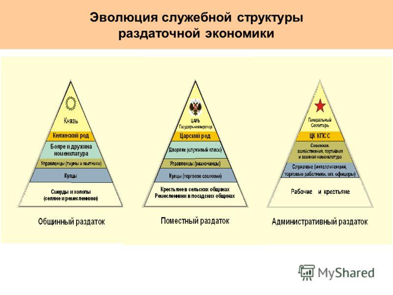 Эволюция служебной структуры раздаточной экономики