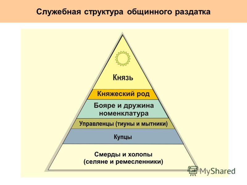 Служебная структура общинного раздатка