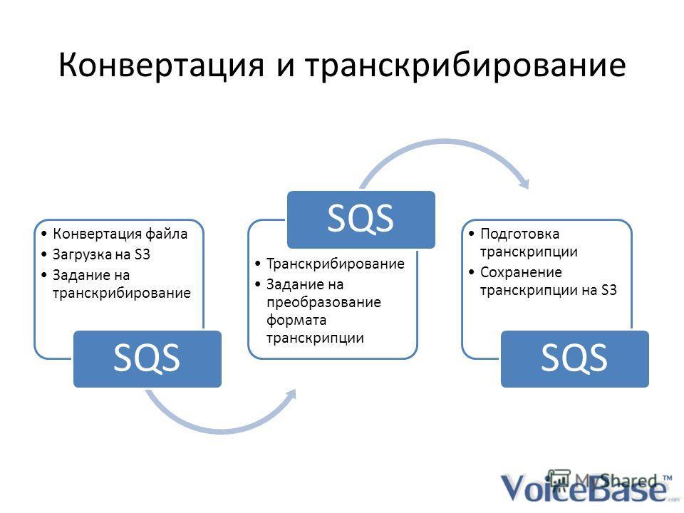 Конвертация и транскрибирование Конвертация файла Загрузка на S3 Задание на транскрибирование SQS Транскрибирование Задание на преобразование формата транскрипции SQS Подготовка транскрипции Сохранение транскрипции на S3 SQS