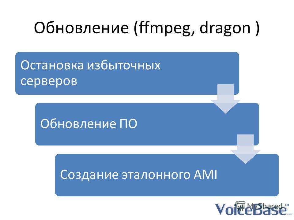 Обновление (ffmpeg, dragon ) Остановка избыточных серверов Обновление ПОСоздание эталонного AMI