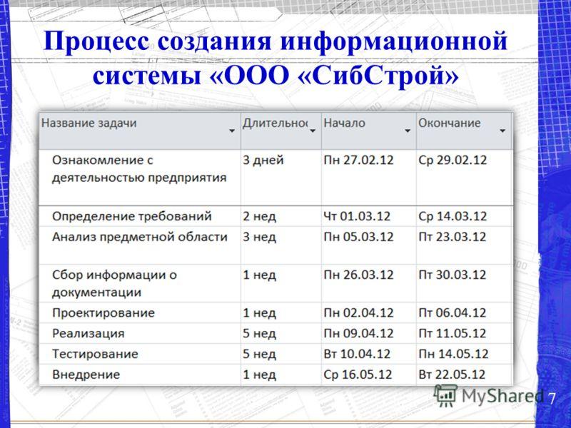 Процесс создания информационной системы «ООО «СибСтрой» 7
