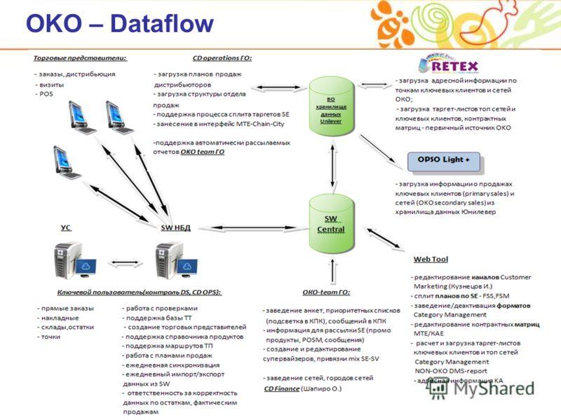 OKO – Dataflow