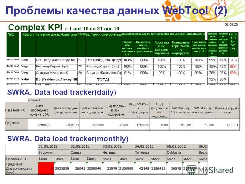 Проблемы качества данных WebTool (2) SWRA. Data load tracker(daily) SWRA. Data load tracker(monthly)