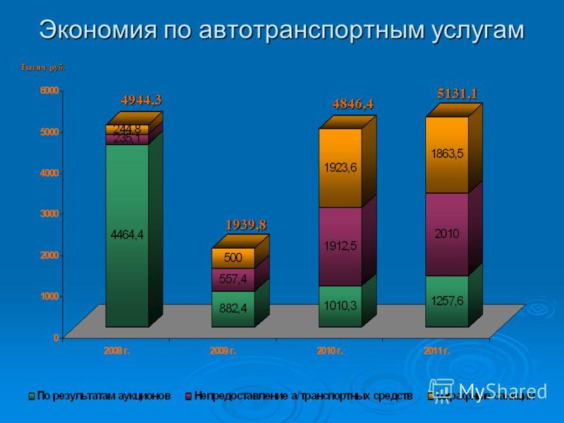 Экономия по автотранспортным услугам 4944,3 1939,8 5131,1 4846,4 Тысяч руб.