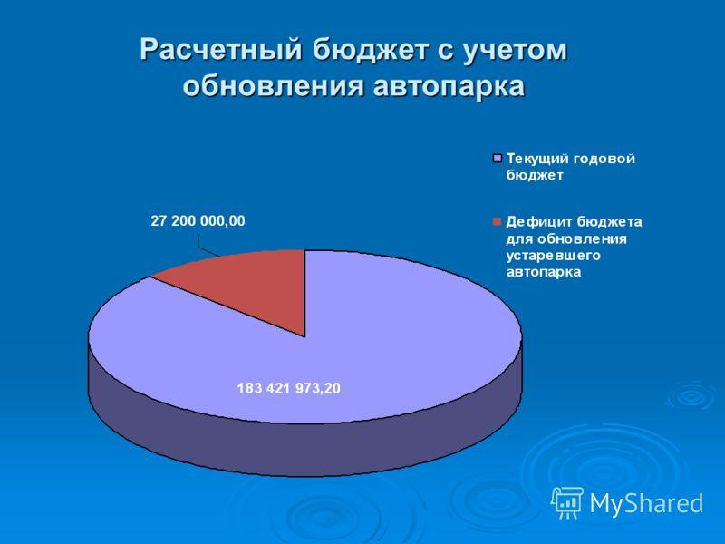 Расчетный бюджет с учетом обновления автопарка