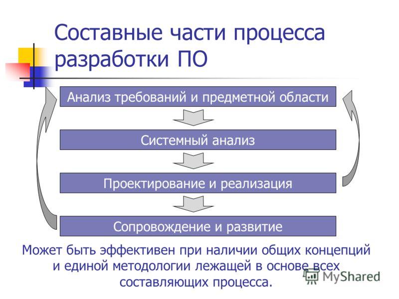 Составные части процесса разработки ПО Может быть эффективен при наличии общих концепций и единой методологии лежащей в основе всех составляющих процесса. Анализ требований и предметной области Системный анализ Проектирование и реализация Сопровожден
