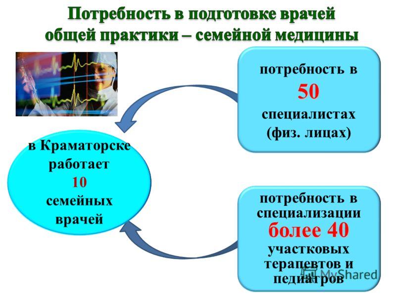 более 40 потребность в специализации более 40 участковых терапевтов и педиатров потребность в50 специалистах (физ. лицах) в Краматорске работает 10 семейных врачей