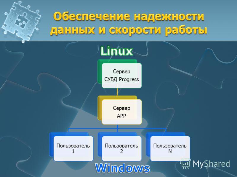 Сервер СУБД Progress Сервер APP Пользователь 1 Пользователь 2 Пользователь N