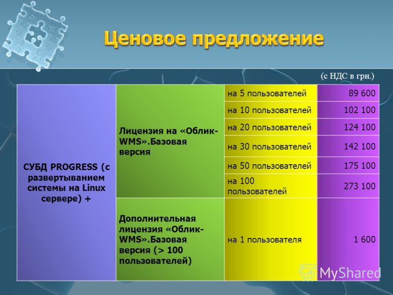 СУБД PROGRESS (с развертыванием системы на Linux сервере) + Лицензия на «Облик- WMS».Базовая версия на 5 пользователей89 600 на 10 пользователей102 100 на 20 пользователей124 100 на 30 пользователей142 100 на 50 пользователей175 100 на 100 пользовате