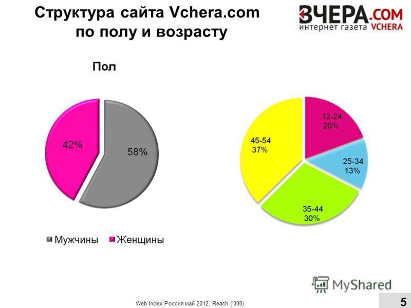 Структура сайта Vchera.com по полу и возрасту Web Index Россия май 2012, Reach (000) 5