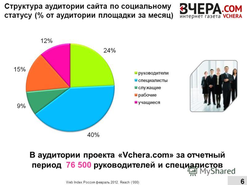 Структура аудитории сайта по социальному статусу (% от аудитории площадки за месяц) В аудитории проекта «Vchera.com» за отчетный период 76 500 руководителей и специалистов Web Index Россия февраль 2012, Reach (000) 6