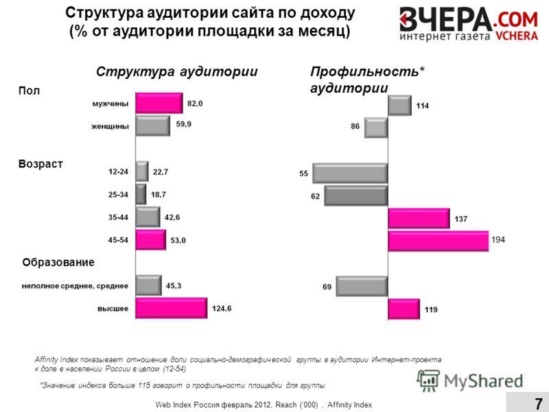 Структура аудитории сайта по доходу (% от аудитории площадки за месяц) Структура аудиторииПрофильность* аудитории Affinity Index показывает отношение доли социально-демографической группы в аудитории Интернет-проекта к доле в населении России в целом