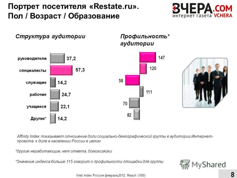 Структура аудитории Профильность* аудитории Affinity Index показывает отношение доли социально-демографической группы в аудитории Интернет- проекта к доле в населении России в целом *Значение индекса больше 115 говорит о профильности площадки для гру
