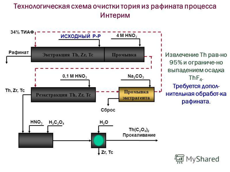 Экстракция Th, Zr, TcПромывка Рафинат ИСХОДНЫЙ Р-Р 4 М HNO 3 Реэкстракция Th, Zr, Tc Промывка экстрагента 0,1 М HNO 3 Na 2 CO 3 Сброс 34% ТИАФ HNO 3 H2C2O4H2C2O4 H2OH2O Th(C 2 O 4 ) 2 Прокаливание Zr, Tc Th, Zr, Tc Технологическая схема очистки тория