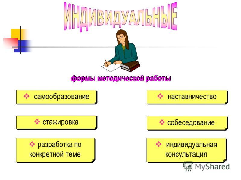 формы методической работы самообразование стажировка разработка по конкретной теме собеседование наставничество индивидуальная консультация