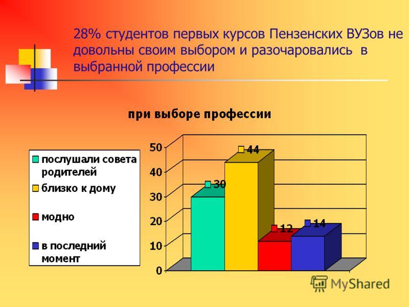 28% студентов первых курсов Пензенских ВУЗов не довольны своим выбором и разочаровались в выбранной профессии