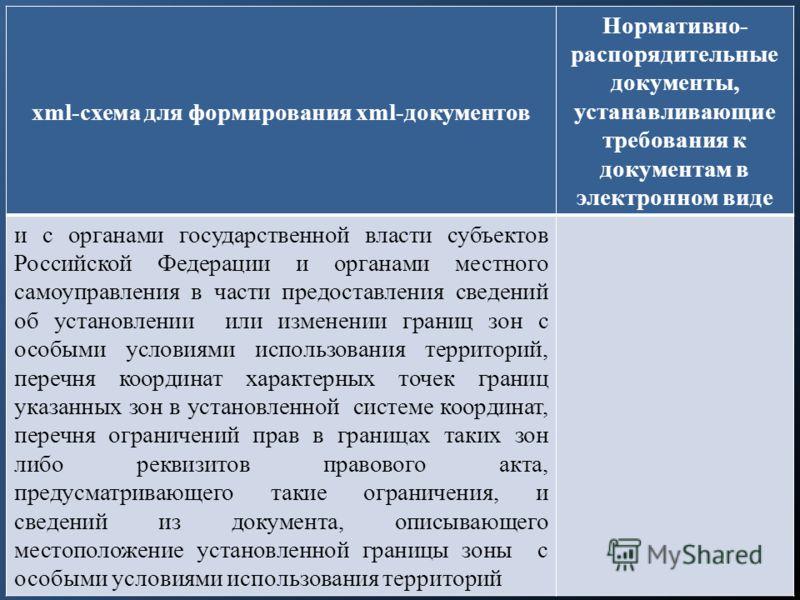 xml-схема для формирования xml-документов Нормативно- распорядительные документы, устанавливающие требования к документам в электронном виде и с органами государственной власти субъектов Российской Федерации и органами местного самоуправления в части