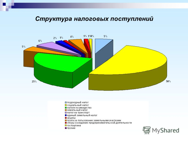 Структура налоговых поступлений