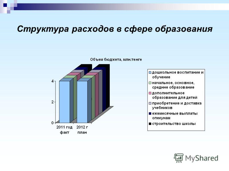Структура расходов в сфере образования