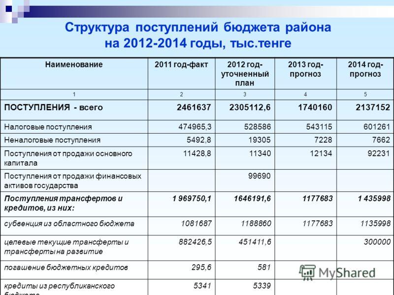 Структура поступлений бюджета района на 2012-2014 годы, тыс.тенге Наименование2011 год-факт2012 год- уточненный план 2013 год- прогноз 2014 год- прогноз 12345 ПОСТУПЛЕНИЯ - всего24616372305112,617401602137152 Налоговые поступления474965,3528586543115