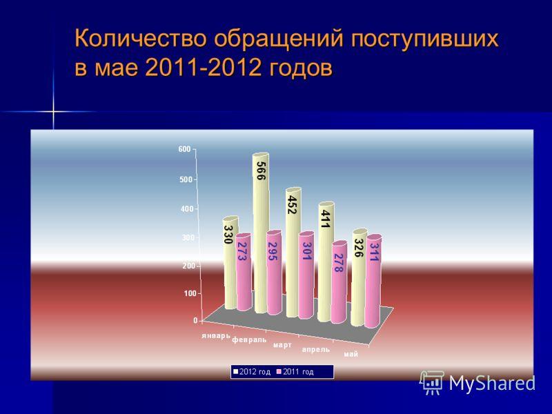 Количество обращений поступивших в мае 2011-2012 годов