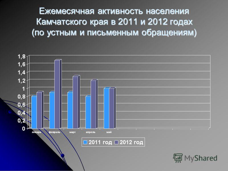 Ежемесячная активность населения Камчатского края в 2011 и 2012 годах (по устным и письменным обращениям)